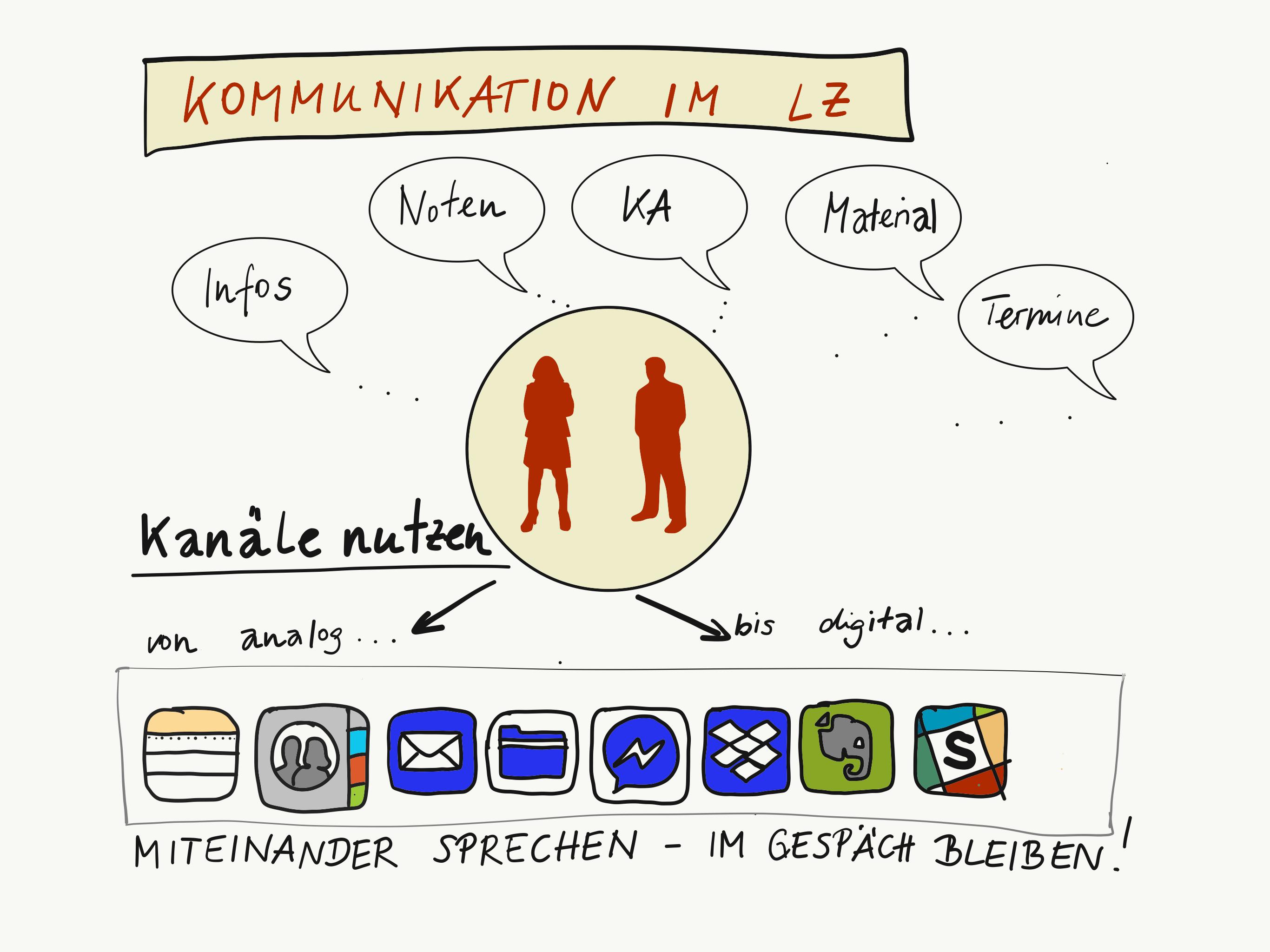 sketchnotekommunikation